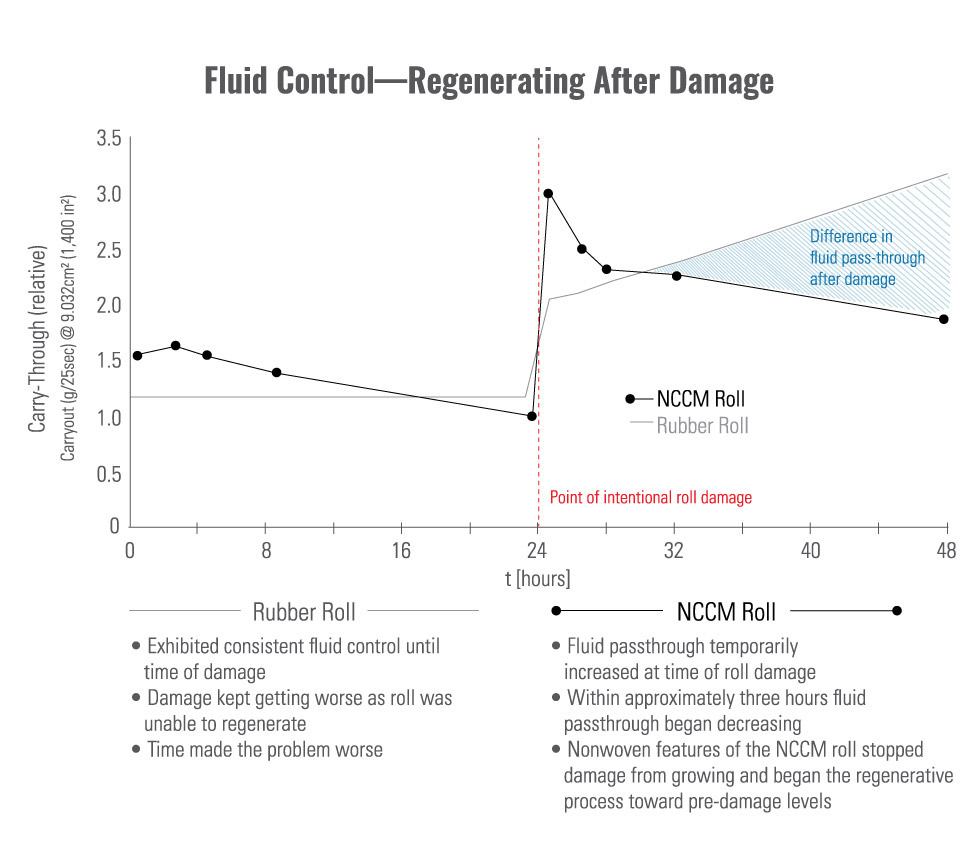 Chart displaying the difference in roll regeration after damage and subsequent fluid control between an NCCM<sup>®</sup> nonwoven roll and a rubber roll